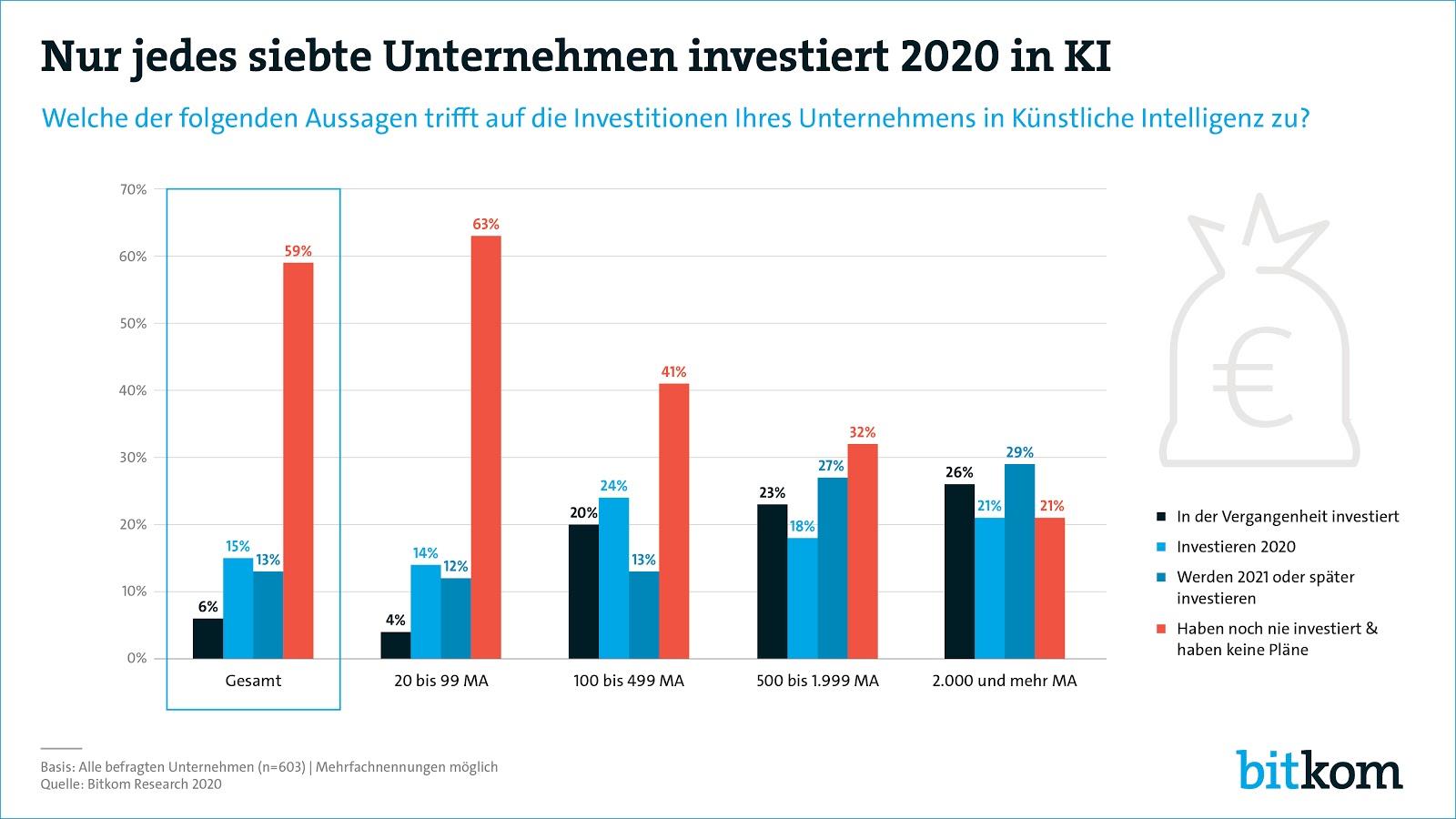 Diagramm jedes siebte Unternehmen investiert 2020 in KI Bitcom-Studie
