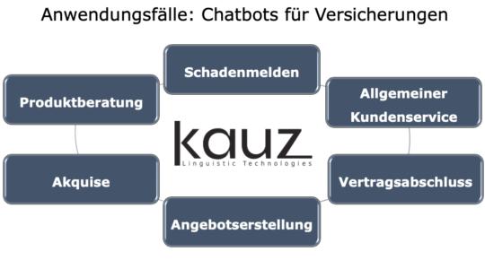 Anwendungsfälle Chatbots Für Versicherungen