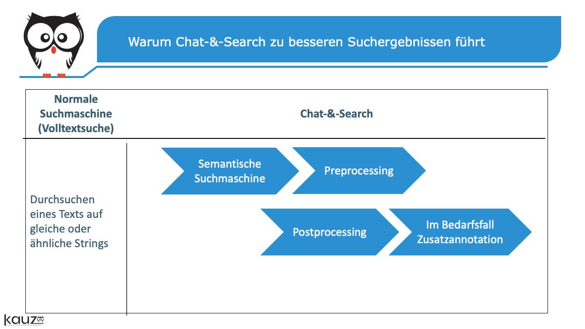 Chat Search Fuehrt Zu Besseren Suchergebnissen Moderne Chatbot Suche