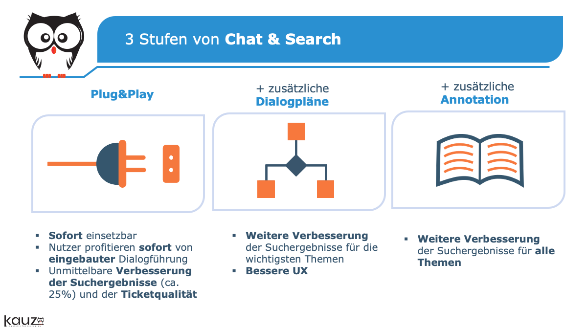 Chat & Search Ist Plug And Play Moderne Chatbot Suche