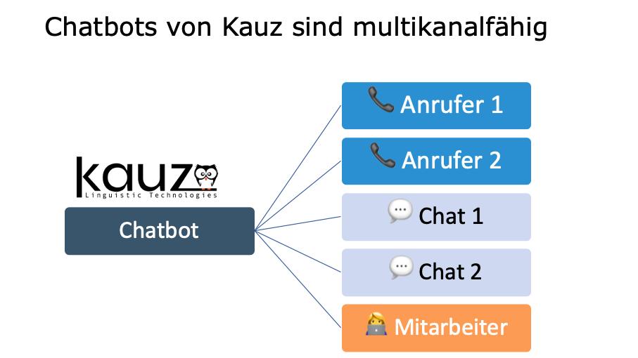Chatbots von Kauz sind multikanalfähig