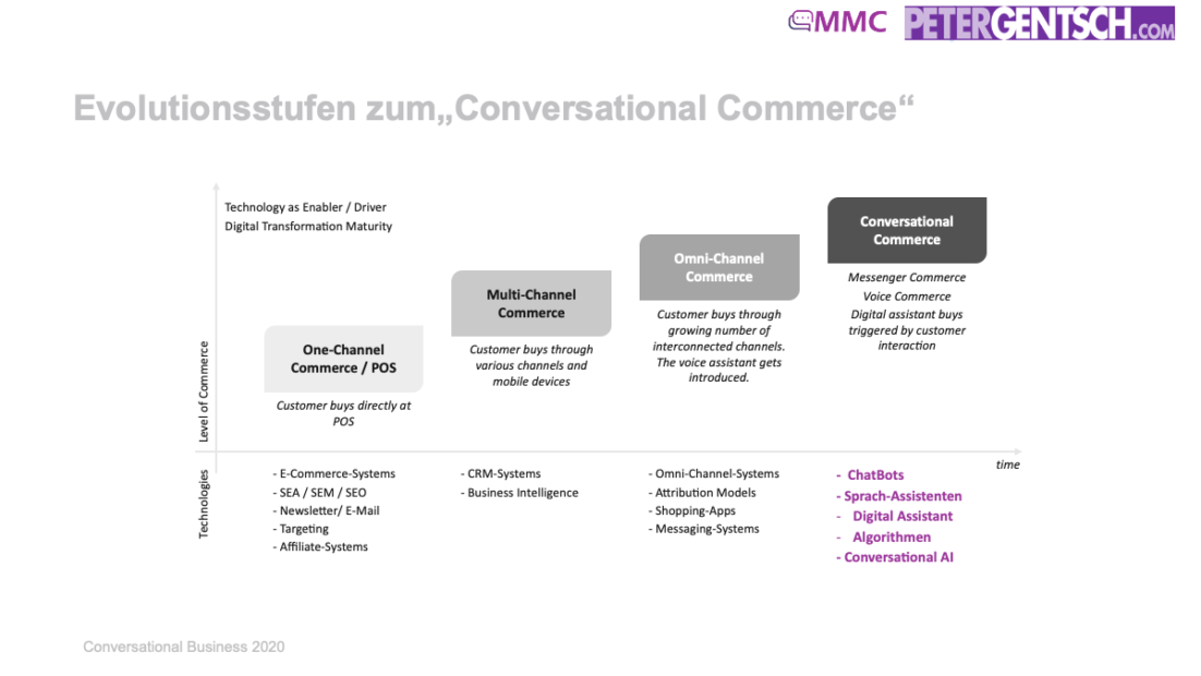 "Evolutionsstufen Zum""Conversational Commerce"""