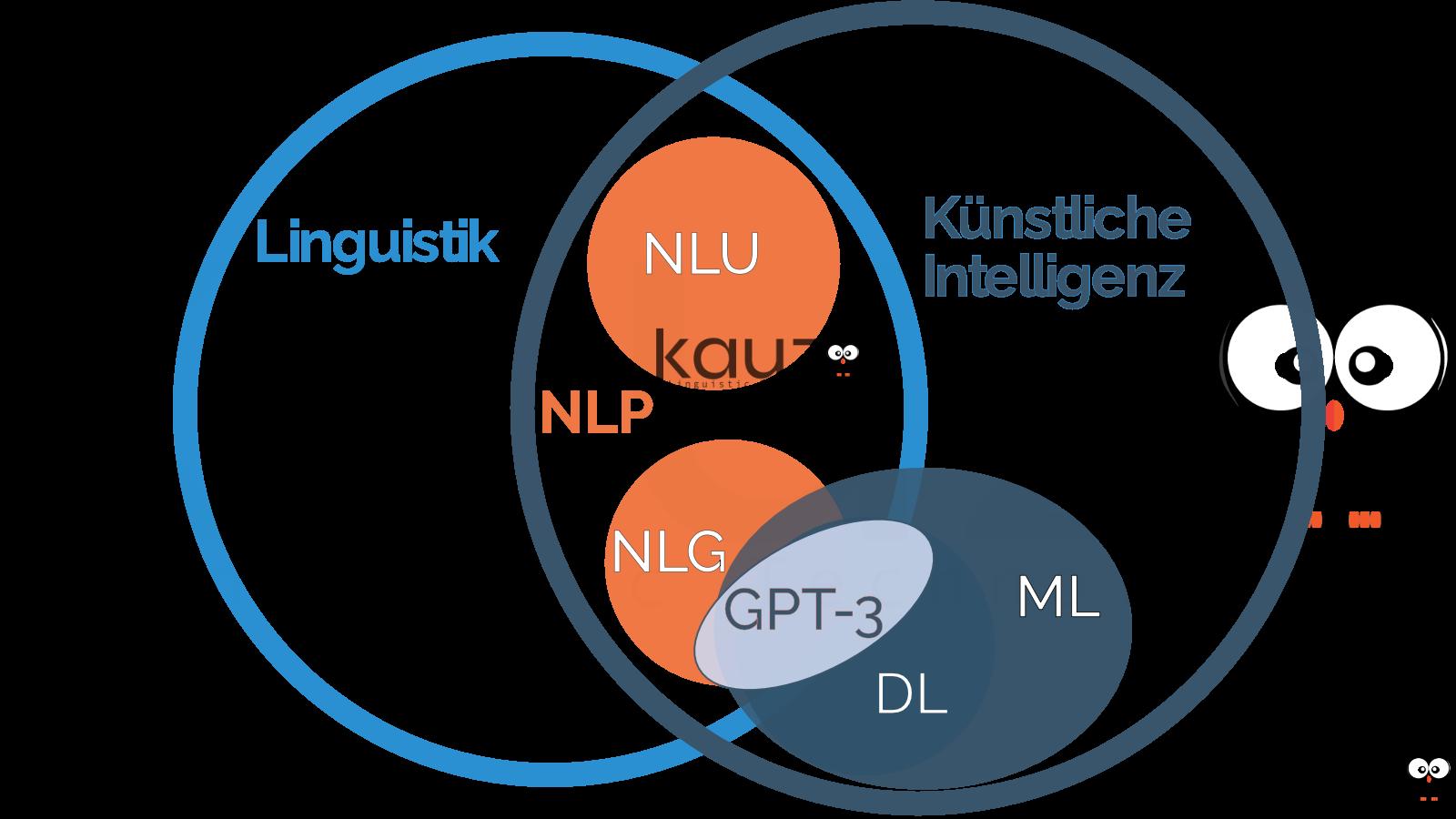 Kauz meets GPT-3, Linguistik, KI, Kauz Chatbots