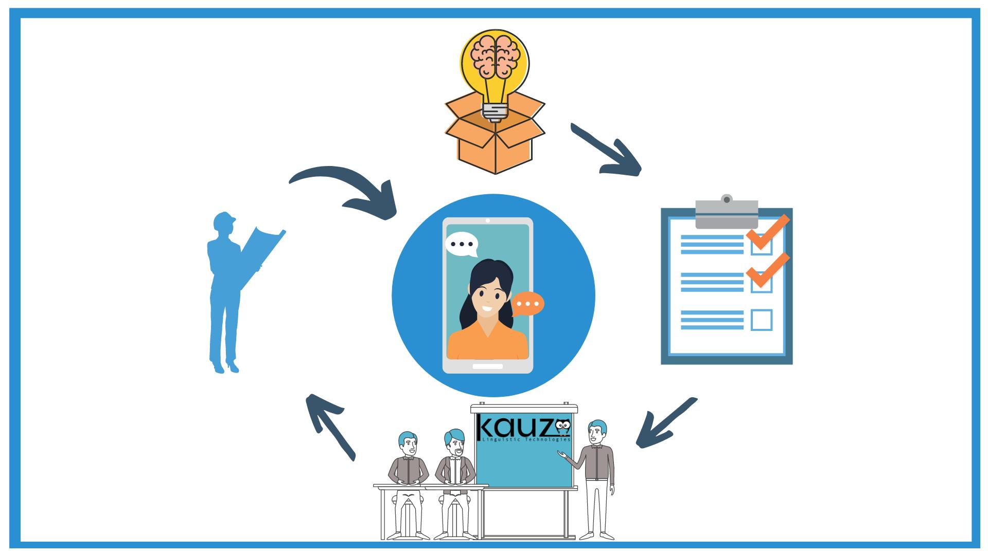 Wie Plant Man Ein Chatbot Projekt Mit Kauz