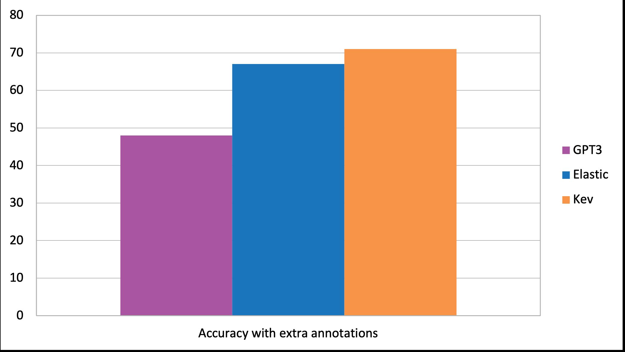 Accuracy With Annotations Chatbot Test Gpt3 Datenbank Von Kauz