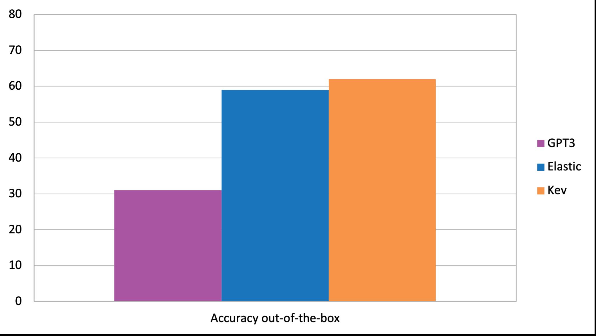 Accuracy Chatbot Test Gpt3 Datenbank Von Kauz
