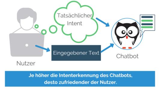 intenterkennung chatbot erkennt richtigen intent kauz
